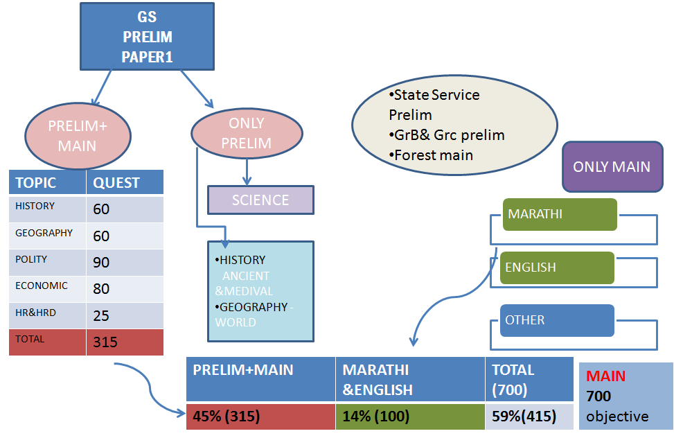 Mpsc syllabus and my success story by तहसीलदार संतोष आठरे